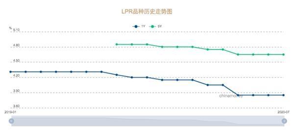 房贷重点提醒:还剩最后一个月!选LPR还是固定利率?
