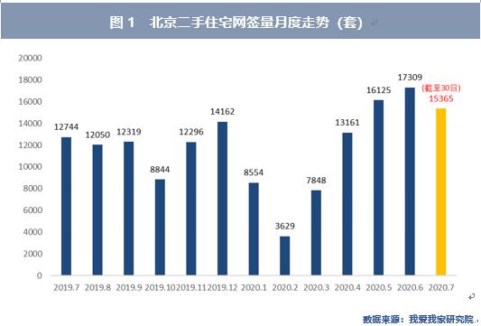 7月北京二手房价环比继续下跌 西