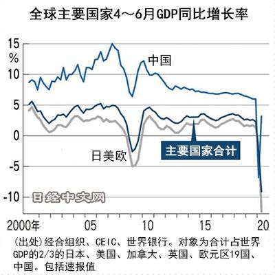 全球24个主要国家4-6月GDP萎缩近1成:只有中国正增长
