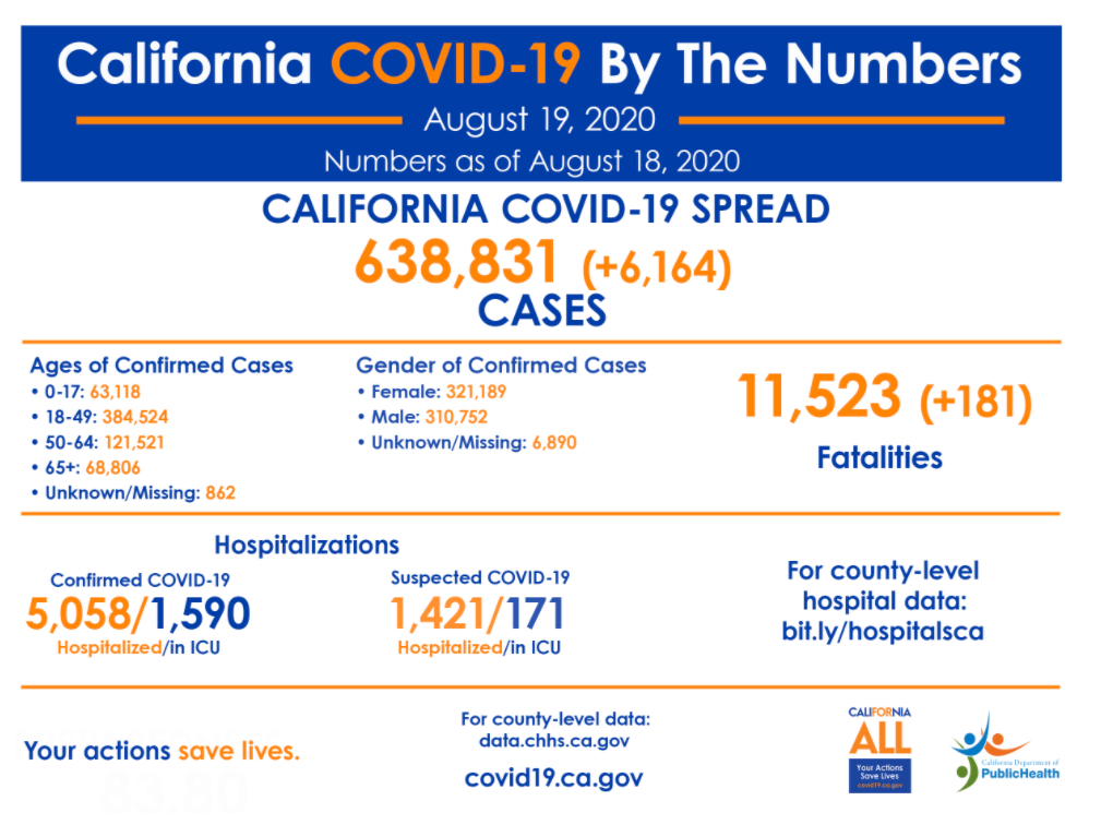 加州卫生部疫情数据。/加州卫生部网站截图
