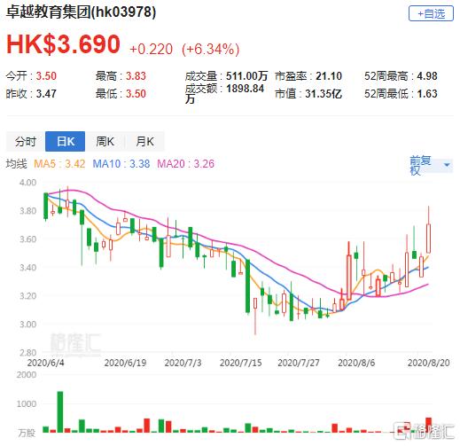 港股异动 | 卓越教育集团(3978.HK)涨逾6% 获多家机构看好