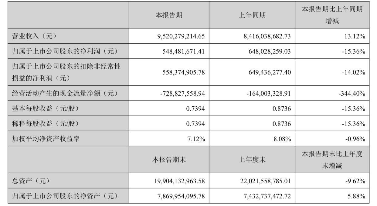 顺鑫农业:上半年白酒产业营收64.66亿元,同比降2.89%