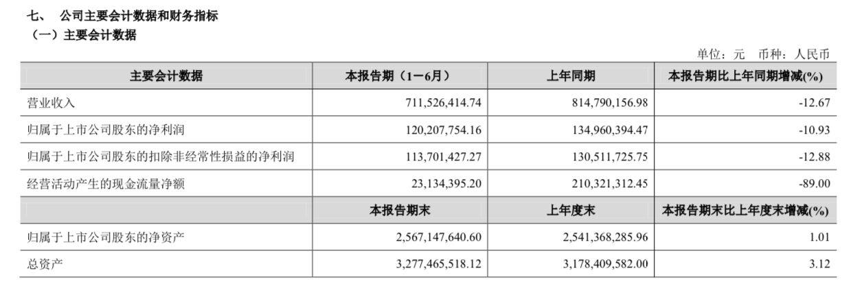 金徽酒:2020年半年实现营收7.12亿元,净利润1.2亿元