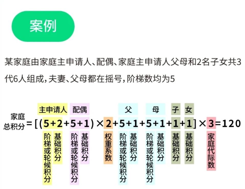 北京2万无车家庭目标,吸收18万家庭报名