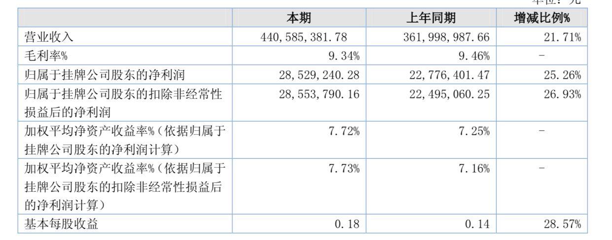 名品世家上半年净利增长超26%