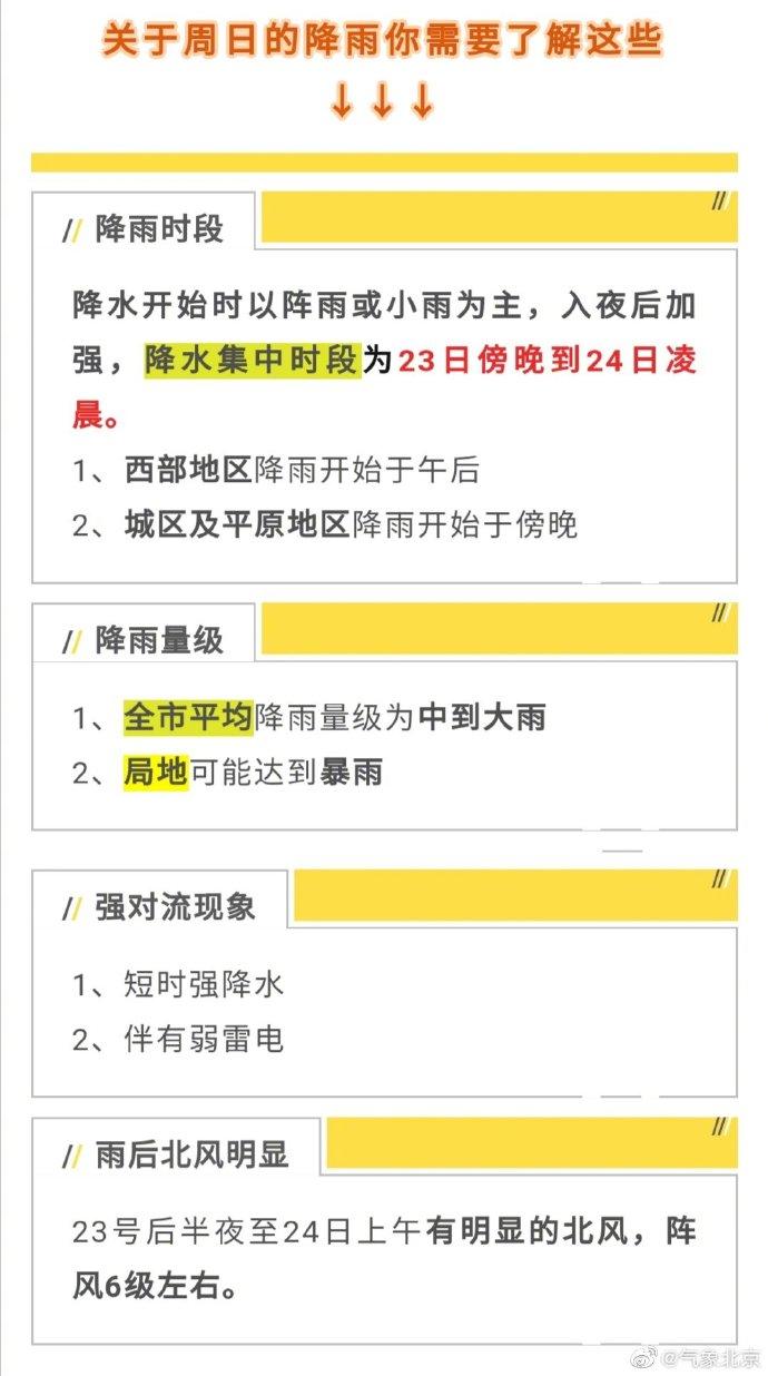 别忘带伞!北京明天白天有降雨 夜间有中到大雨
