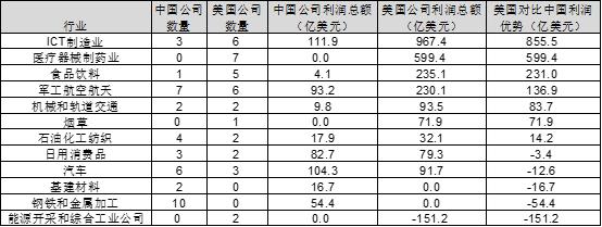 从世界五百强数据分析 看美国对中国的六个核心优势