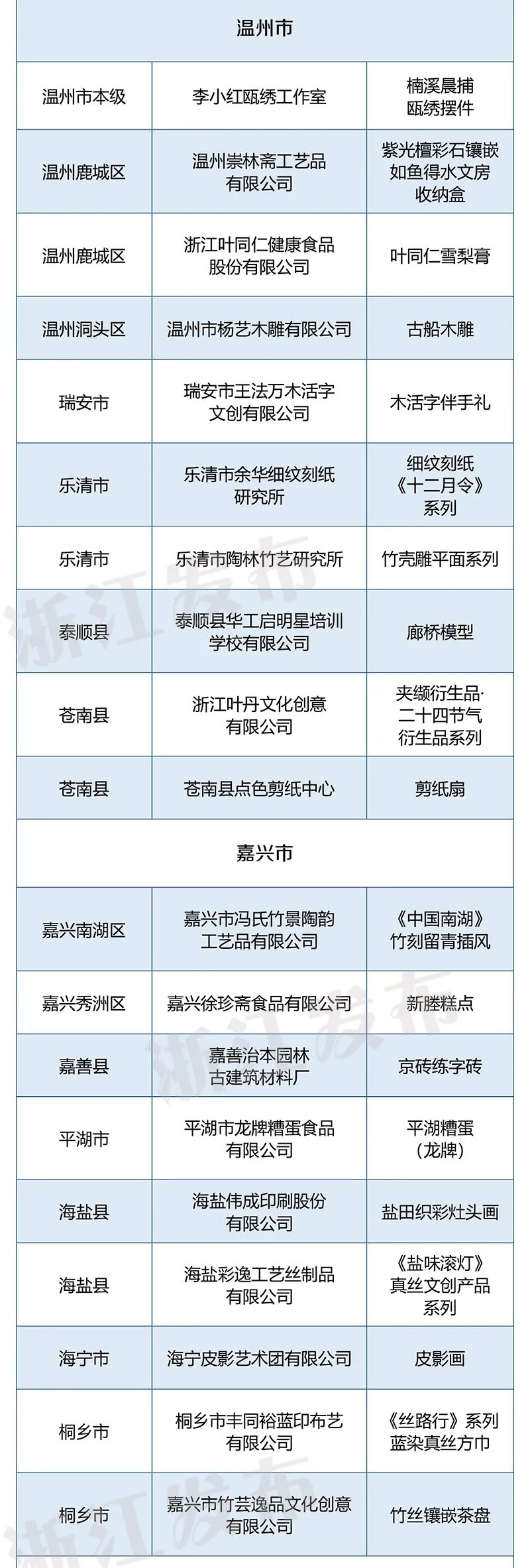 伴手礼清单快收好!第二批浙江省优秀非遗旅游商品(100个),你家乡上榜了几个?