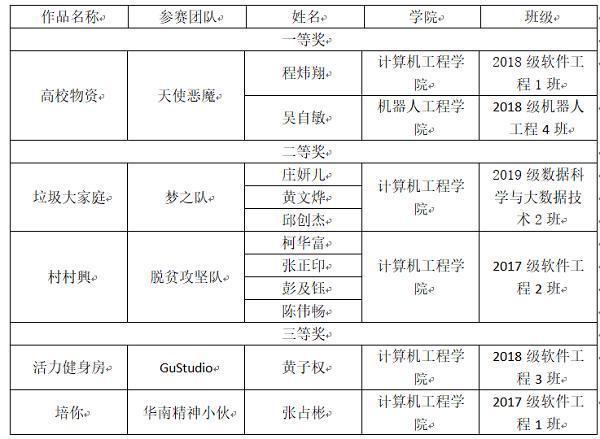 中国大学计算机竞赛