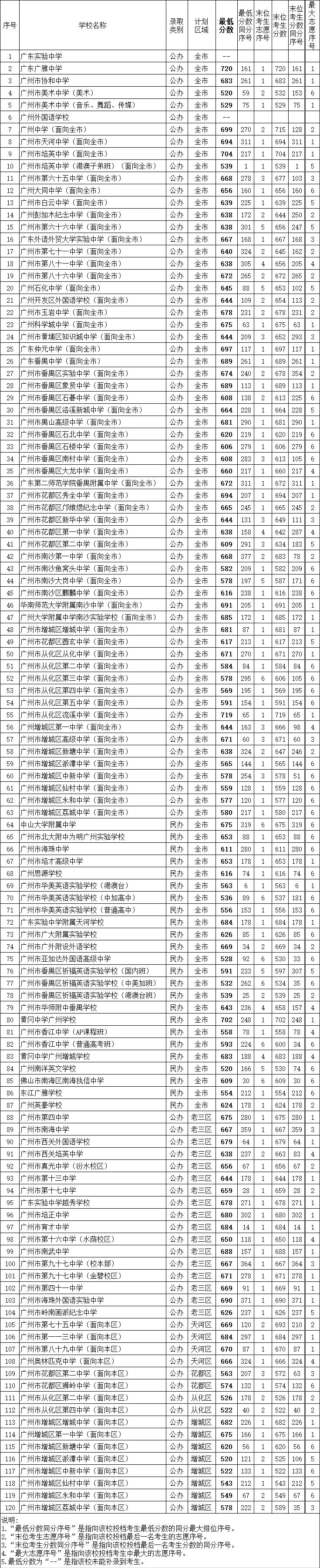 广州中考补录结束!广雅最低720分 省实广外未补录到学生