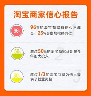 数字经济托举就业信心:96%的淘宝商家表示不裁员
