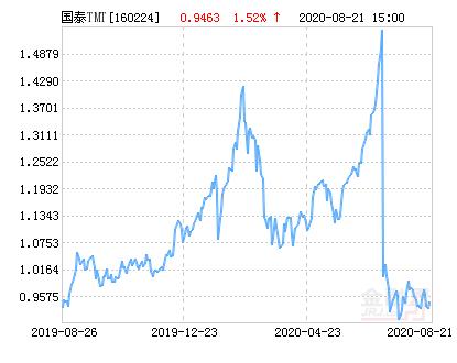 国泰深证TMT50指数分级净值上涨1.52% 请保持关注