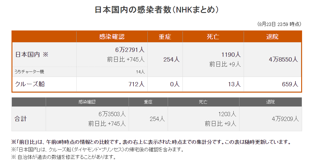 日本新增745例确诊病例 累计确诊62791例
