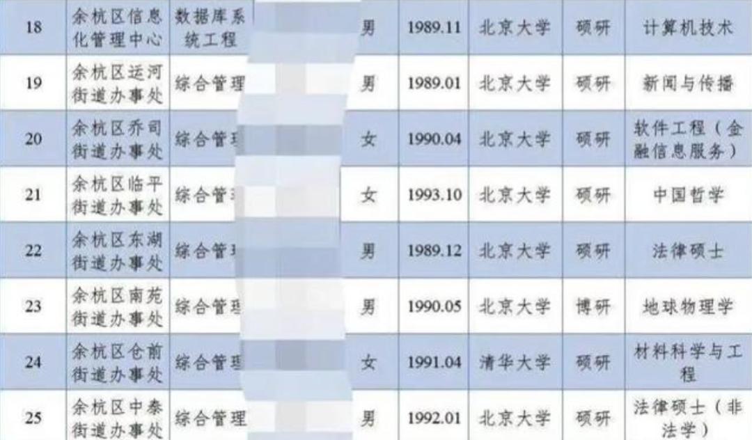 名校硕博去街道办:旧闻戳中社会舆论哪根神经?