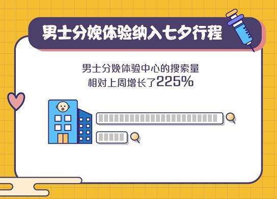 七夕大数据 影院迎来爆发式增长