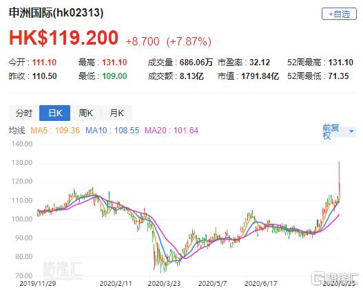 大摩:申洲(2313.HK)中期纯利胜预期 料股价反应正面