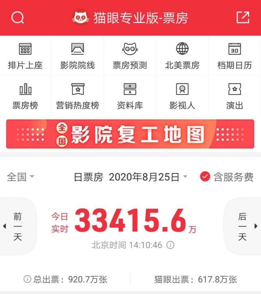 七夕节单日票房已达3.3亿元,创复工后单日最高纪录