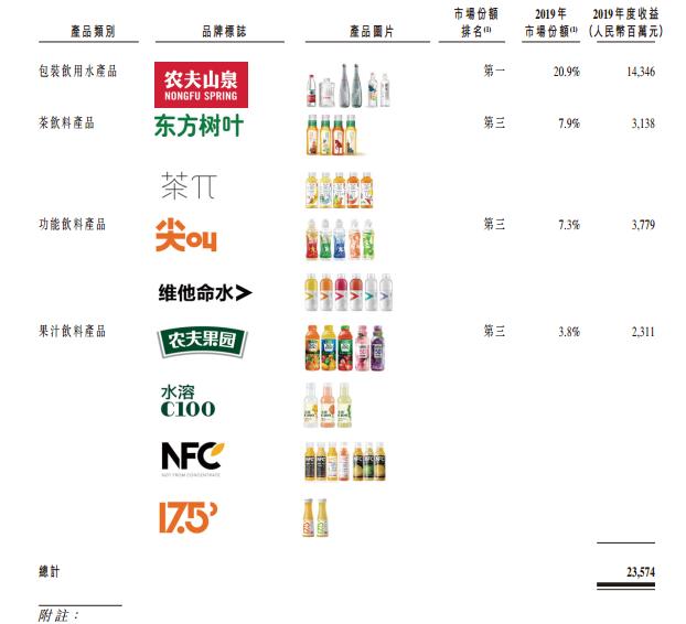 新股聚焦   富达、GIC领衔基石!饮料巨头农夫山泉投资价值有多大?
