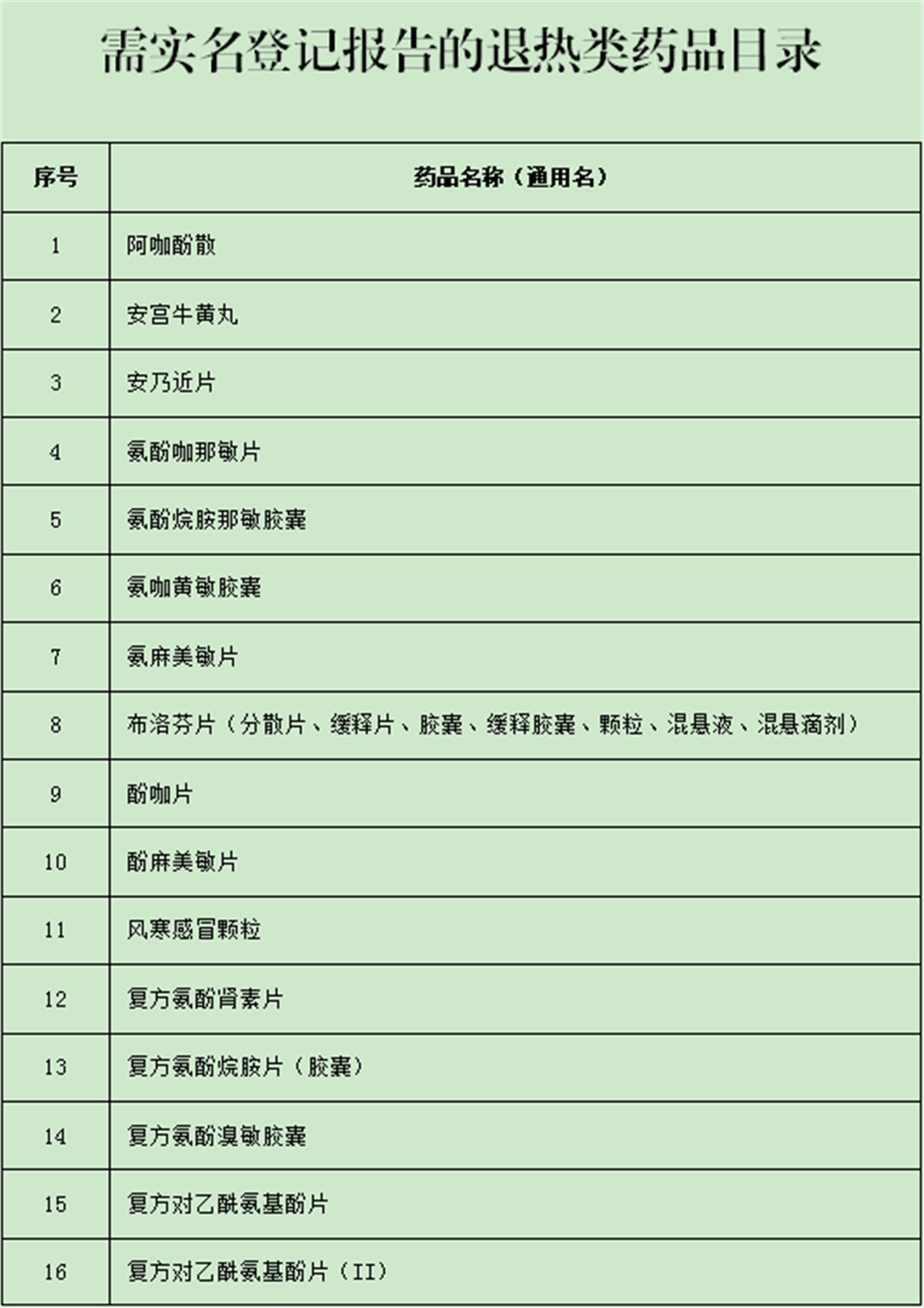 广东:26日起买布洛芬、维C银翘片等43种退热类药均实名登记