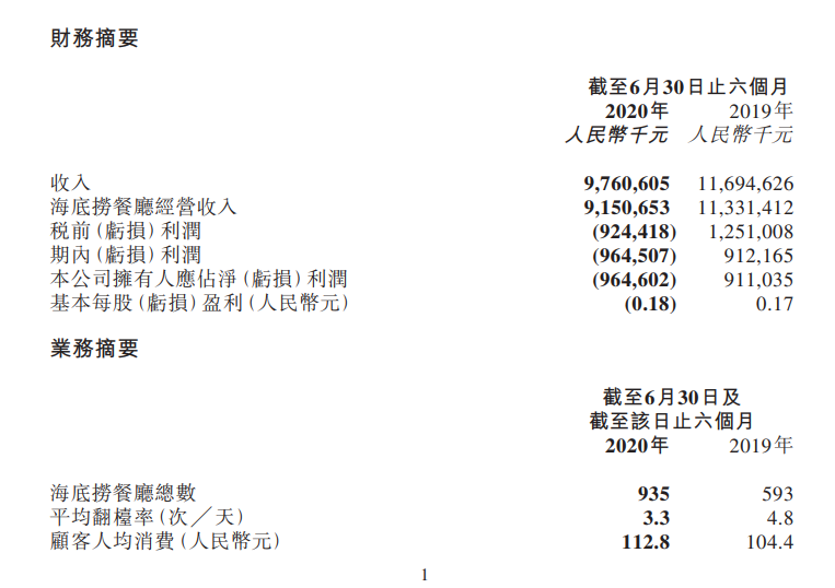 海底捞半年报出炉:人均消费不降反增,外卖业务增长124%