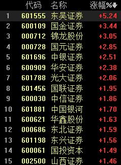 """券商股迎利好:""""一哥""""中信证券半年赚近90亿 注册制带来新机遇"""