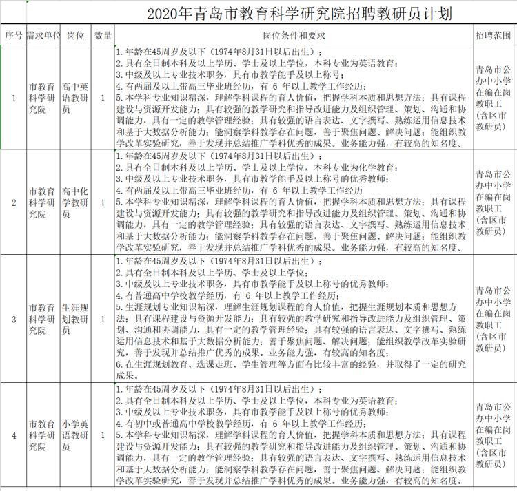 青岛市教科院公开招聘4名教研员 面向全市公办中小学在编在岗教职工
