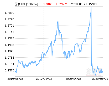 国泰深证TMT50指数分级净值上涨3.51% 请保持关注