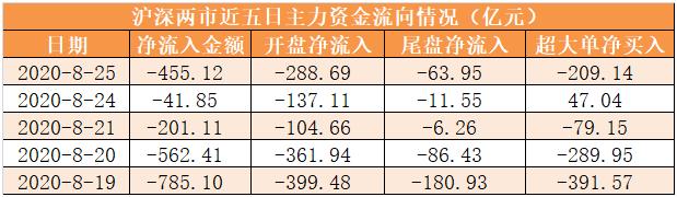 25日资金路线图:主力资金净流出455亿元 龙虎榜机构抢筹12股