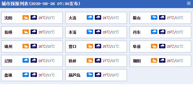辽宁各城市天气预报。(数据来源:天气管家客户端)
