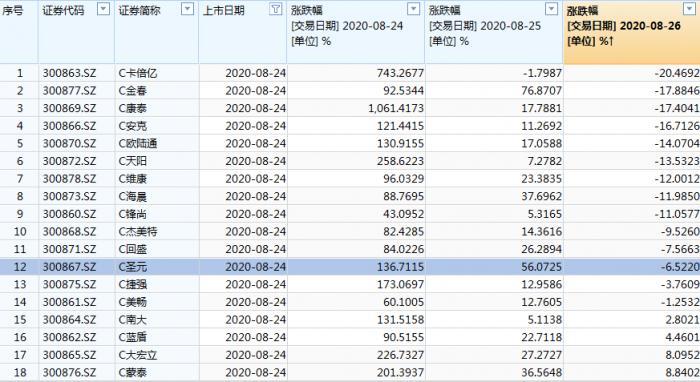 创业板新股熄火:总龙头C康泰跌17.4% 更有身背17%利率融券做空
