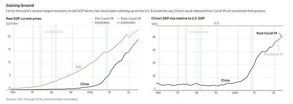 中美GDP规模回顾与展望 图片来源:环亚经济数据公司和德意志银行
