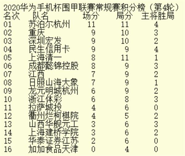 华为手机杯围甲联赛第四轮:上海建桥、清一双双获胜