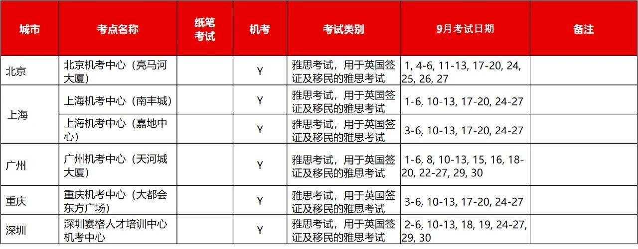 9月1日起,雅思机考出成绩时间缩短为3天