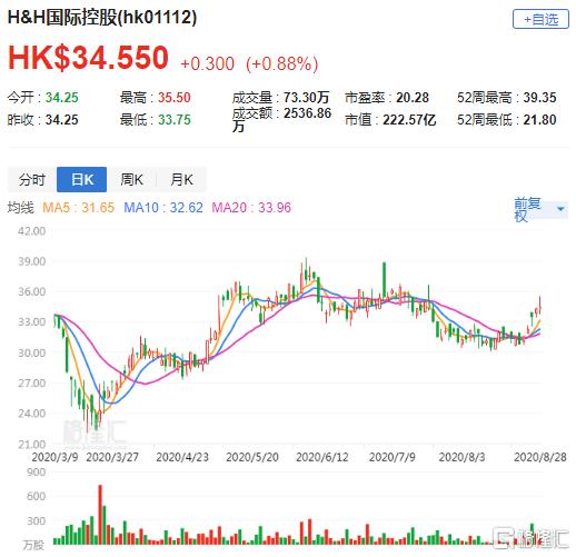 大行评级 | 麦格理:维持H&H国际控股(1112.HK)跑赢大市评级 目标价39港元