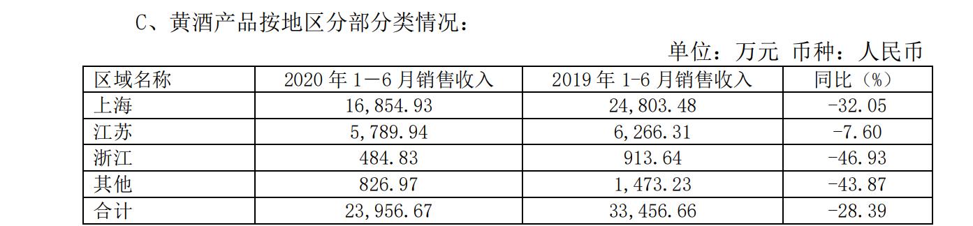 金枫酒业上半年净亏损1462万元,同比下降188%