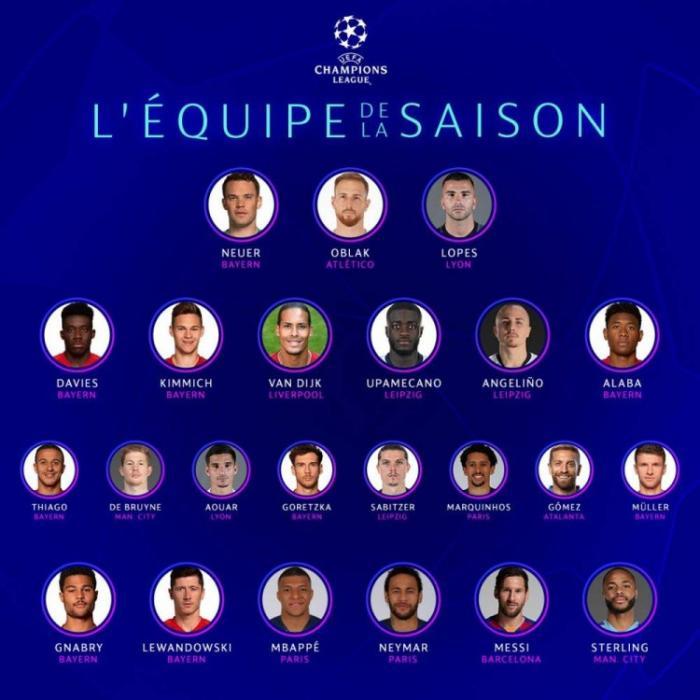 欧冠最佳阵容:梅西成唯一入选巴萨球员 C罗落榜