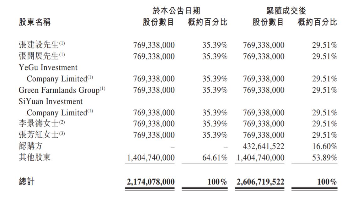 伊利子公司认购中地乳业16.6%股份,加码奶源布局