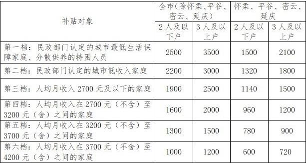 【股票配资】贴标准8月股票配资起提高谁能领领多图片
