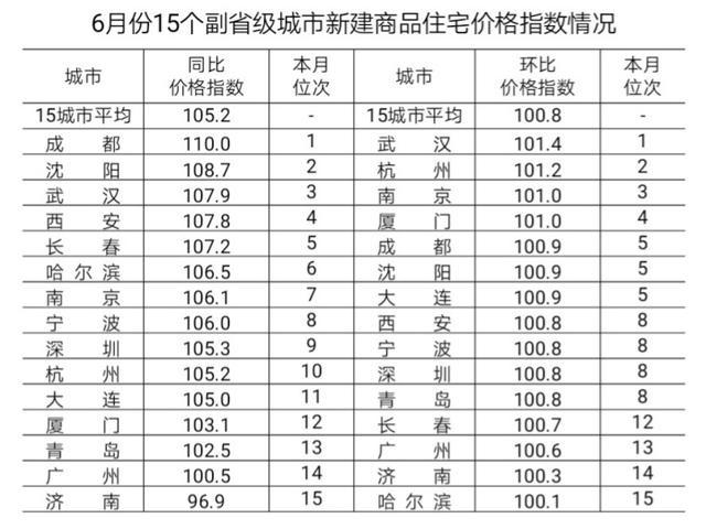 6月份哈尔滨新建商品住宅价格同比上涨6.5%