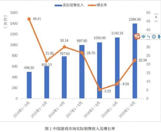 上半年全国游戏市场销售收入近1400亿元 用户规模近6.6亿人