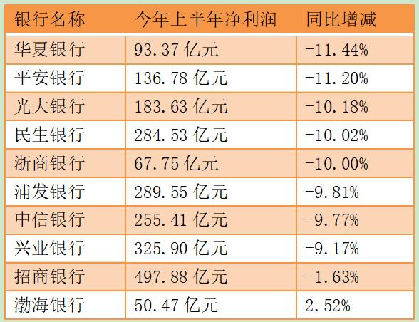 股份行半年报扫描:半数净利下滑超10% 加大拨备是主因