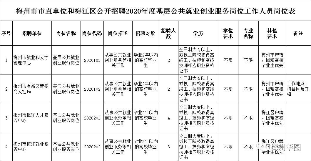 大学可以报道!梅州市单位和梅江区招聘低层公