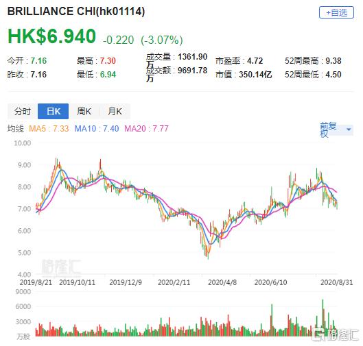 大行评级 | 大和:下调华晨中国(1114.HK)目标价至9.7港元 重申买入评级