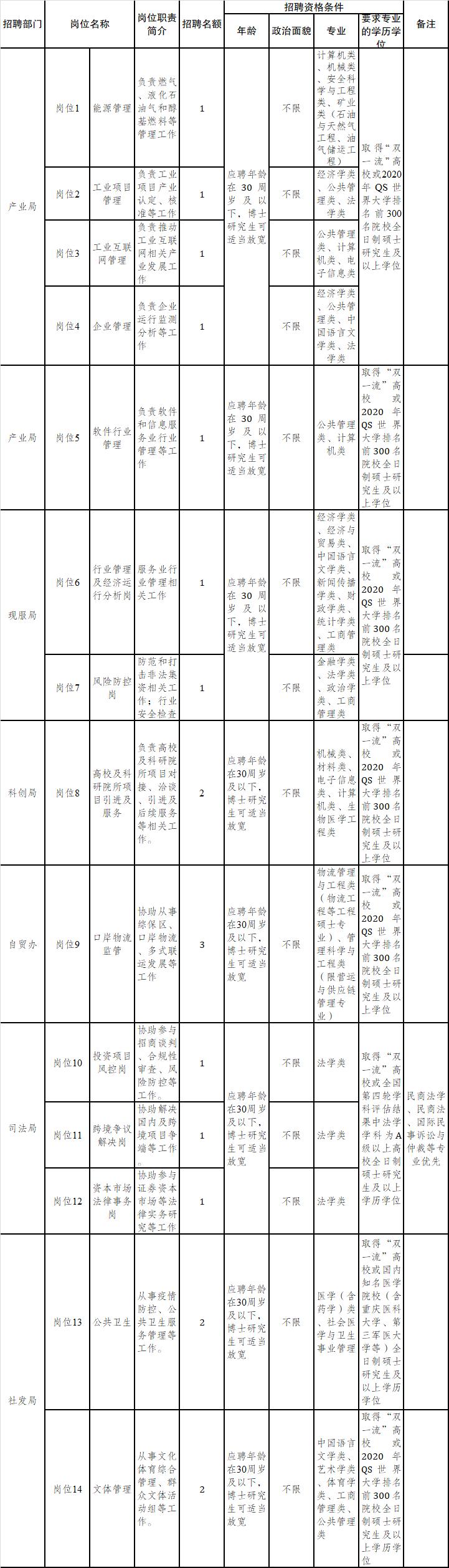 两江新区公招19名专业化人才