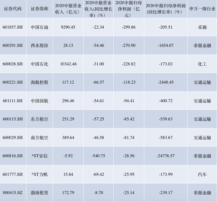 """A股中报收官:十大""""亏损王""""出炉 最赚钱公司不是茅台"""
