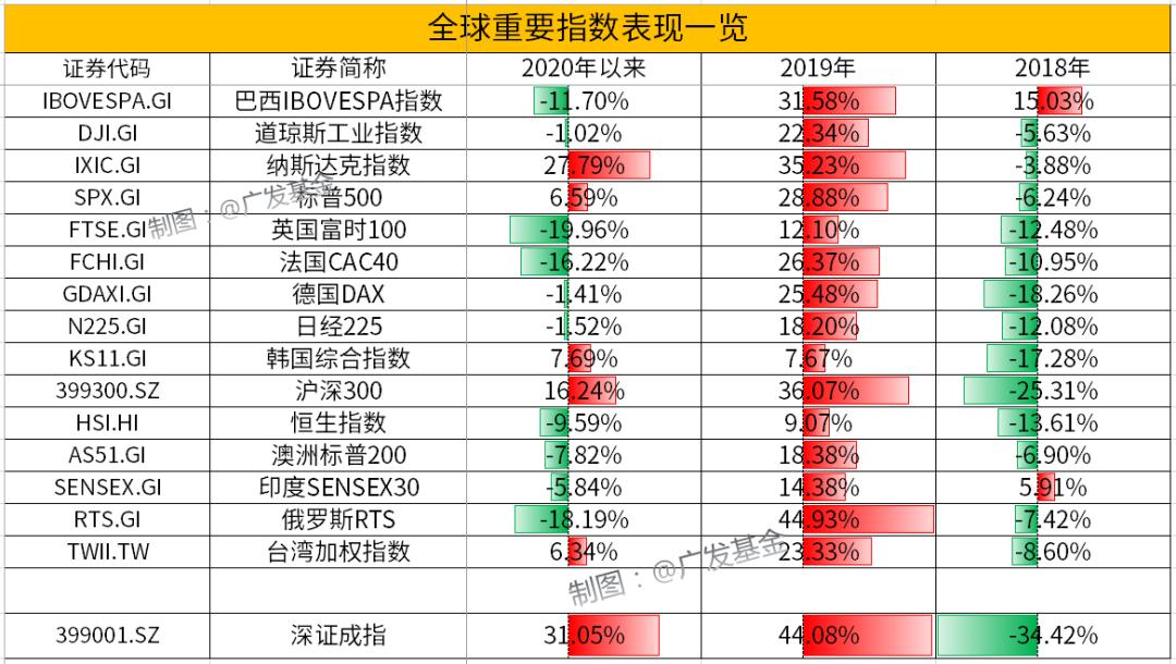 被忽略的投资机会:港股新经济代表指数今年涨幅超纳斯达克
