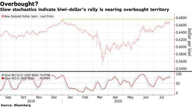 随着新西兰联储决议的临近 对冲基金纷纷押注纽元将下跌
