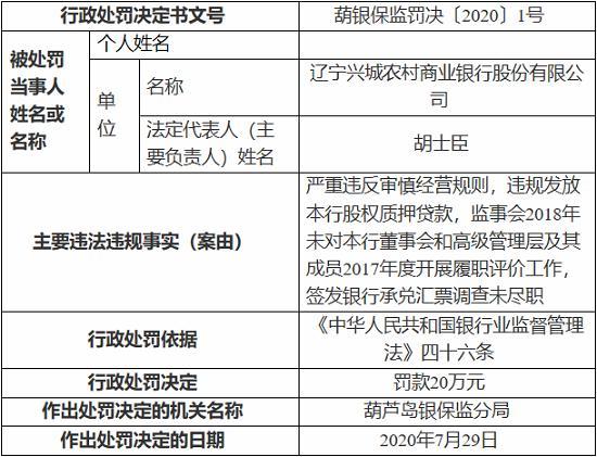 辽宁兴城农村商业银行因违规发放本行股权质押贷款等 被罚20万元