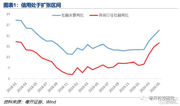 李奇霖:2020年7月经济笔记