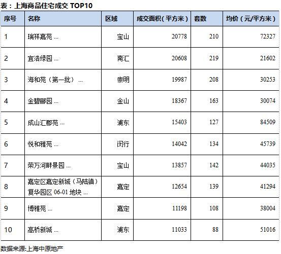 中原地产:7月上海新建商品住宅成交面积82.2万平 环比增加1.1%